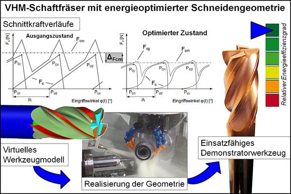 Entwicklung Einer Energieoptimierten Schneidengeometrie