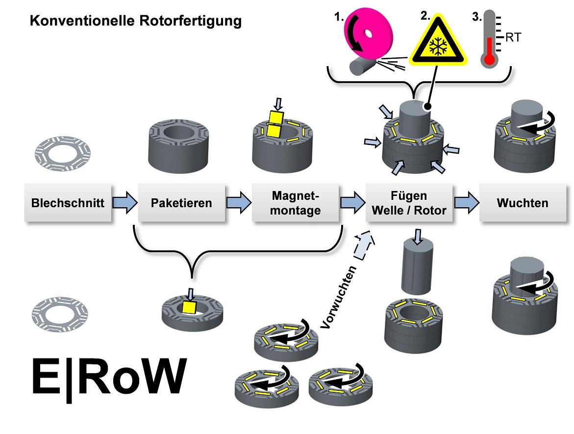 Projekt Erow Automatisierte Prozesskette Für Das